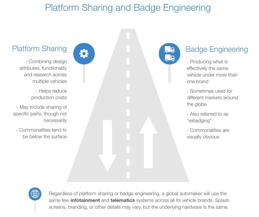 platform sharing and badge engineering