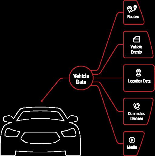PPT Vehicle Data graphic